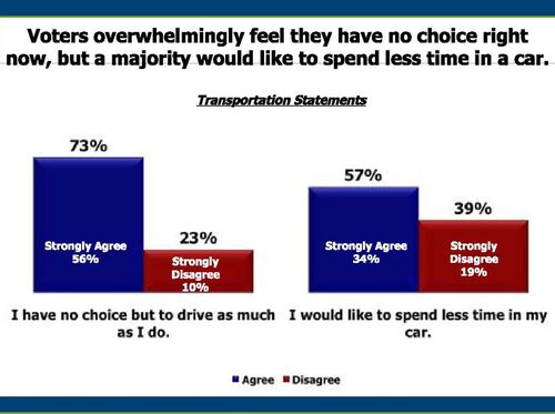 voters want alternatives to driving