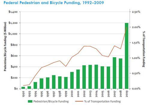 Bike-Ped Funding