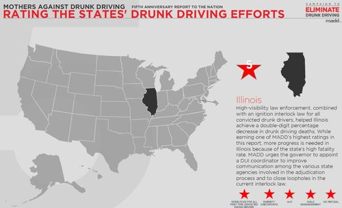 MADD State Report