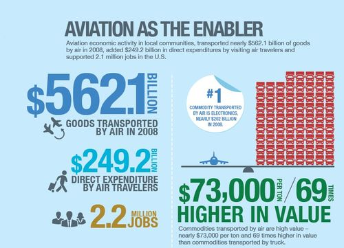 Click to view more Aviation Infographics from FAA