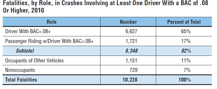 Driver's blood alcohol content