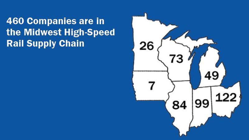 Midwest rail supply chain