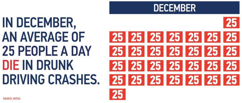 December drunk driving stats